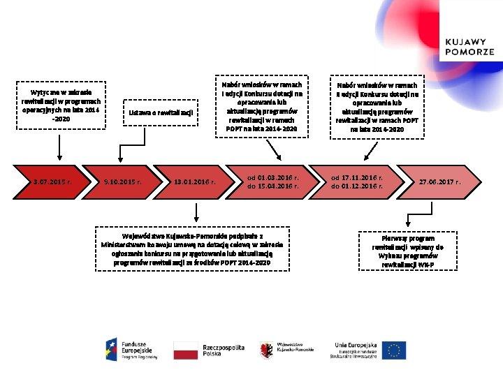 Wytyczne w zakresie rewitalizacji w programach operacyjnych na lata 2014 -2020 3. 07. 2015