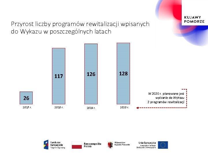 Przyrost liczby programów rewitalizacji wpisanych do Wykazu w poszczególnych latach 117 126 128 W