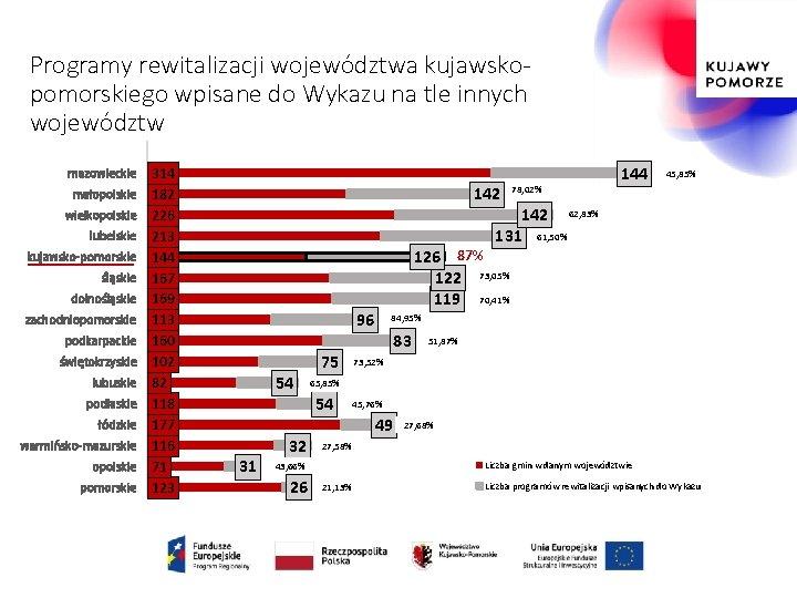 Programy rewitalizacji województwa kujawskopomorskiego wpisane do Wykazu na tle innych województw mazowieckie małopolskie wielkopolskie