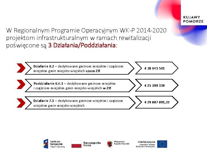 W Regionalnym Programie Operacyjnym WK-P 2014 -2020 projektom infrastrukturalnym w ramach rewitalizacji poświęcone są