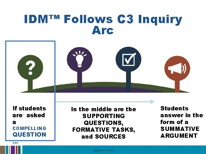 IDM™ Follows C 3 Inquiry Arc If students are asked a COMPELLING QUESTION …