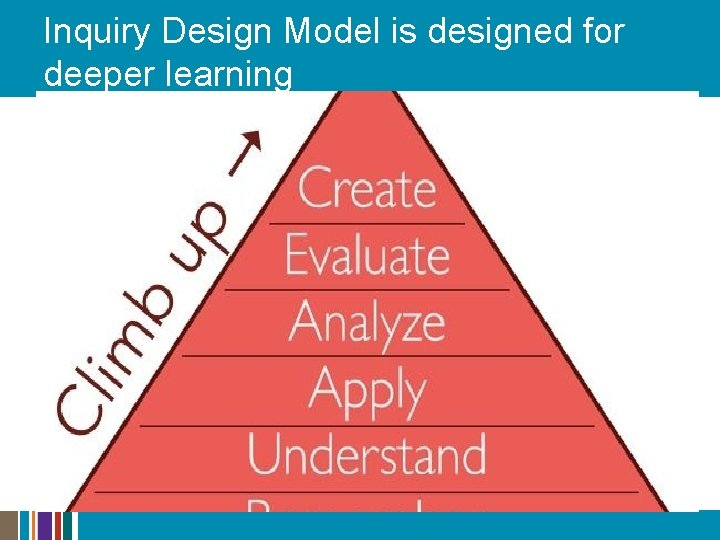 Inquiry Design Model is designed for deeper learning