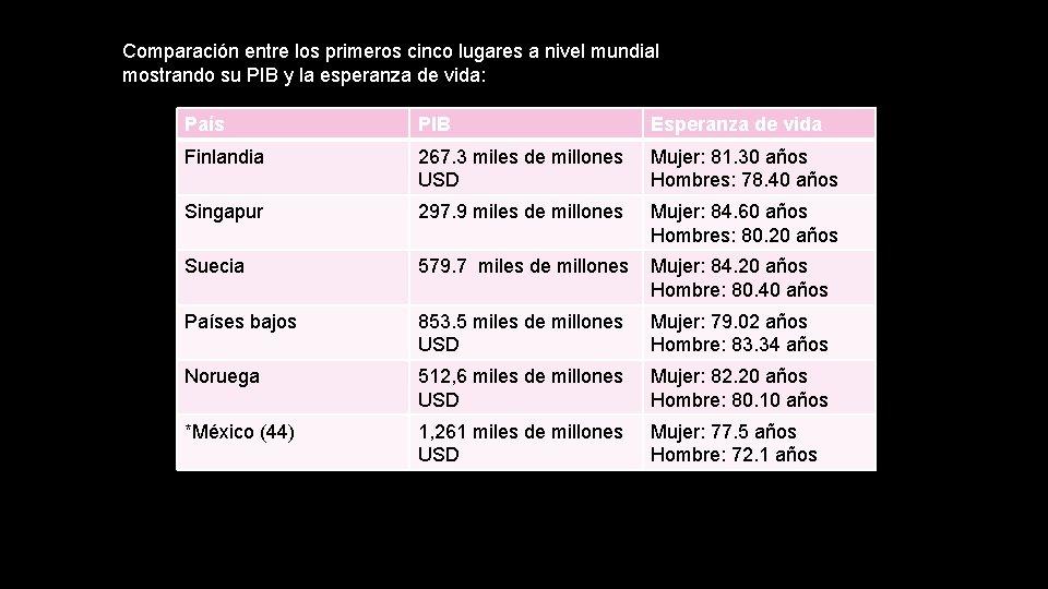 Comparación entre los primeros cinco lugares a nivel mundial mostrando su PIB y la