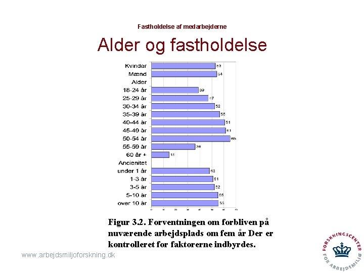 Fastholdelse af medarbejderne Alder og fastholdelse Figur 3. 2. Forventningen om forbliven på nuværende