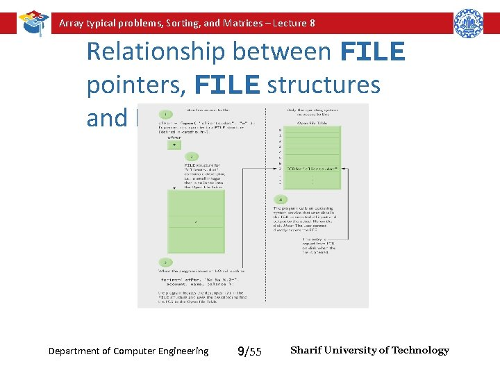 Array typical problems, Sorting, and Matrices – Lecture 8 Relationship between FILE pointers, FILE