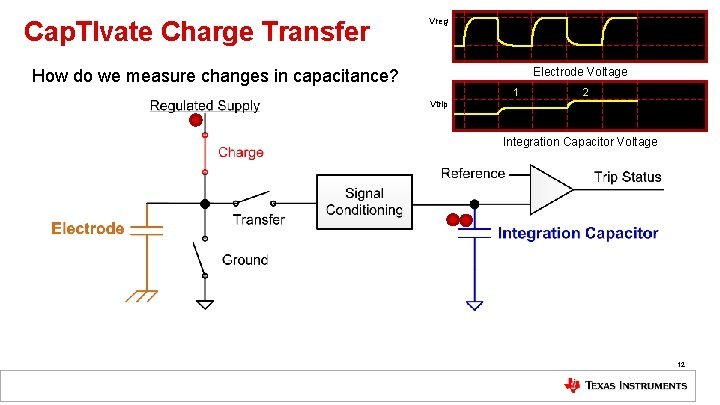 Cap. TIvate Charge Transfer Vreg Electrode Voltage How do we measure changes in capacitance?