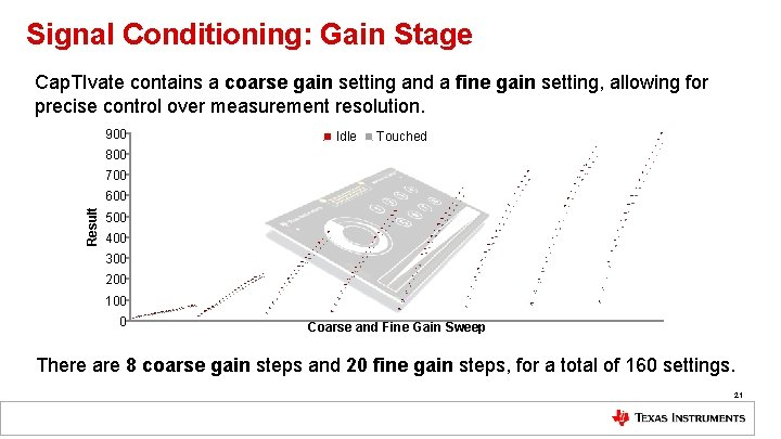 Signal Conditioning: Gain Stage Cap. TIvate contains a coarse gain setting and a fine