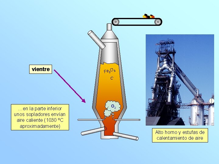 vientre …en la parte inferior unos sopladores envían aire caliente (1030 ºC aproximadamente) Fe