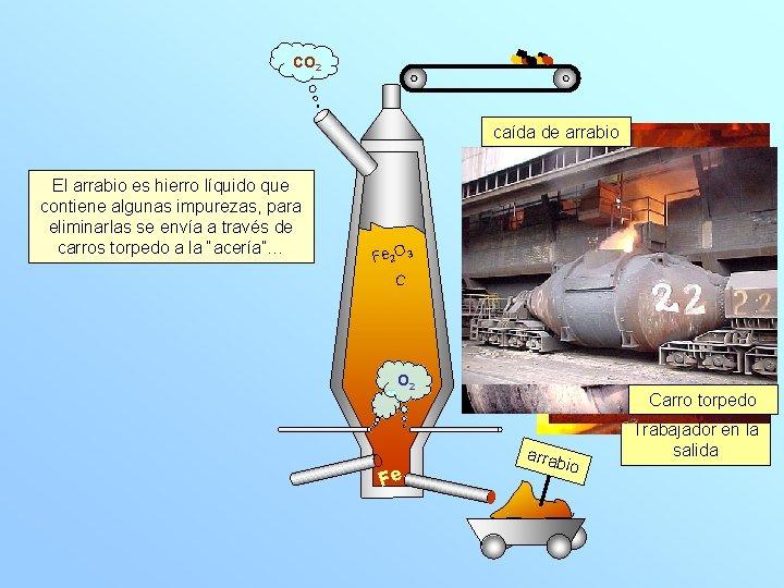 CO 2 caída de arrabio es hierro líquido que El. Elhierro líquido se recoge