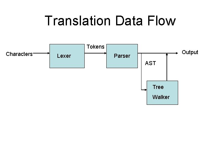 Translation Data Flow Tokens Characters Lexer Output Parser AST Tree Walker