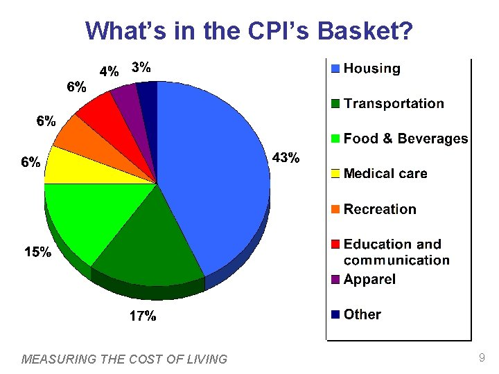 What's in the CPI's Basket? MEASURING THE COST OF LIVING 9