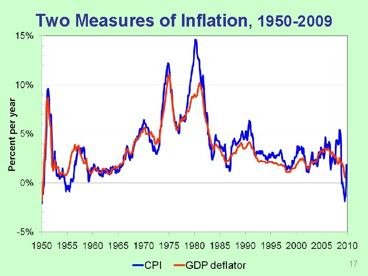 Two Measures of Inflation, 1950 -2009 17
