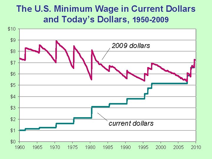 The U. S. Minimum Wage in Current Dollars and Today's Dollars, 1950 -2009 $10