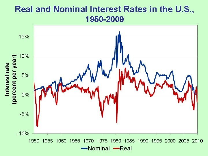 Real and Nominal Interest Rates in the U. S. , 1950 -2009