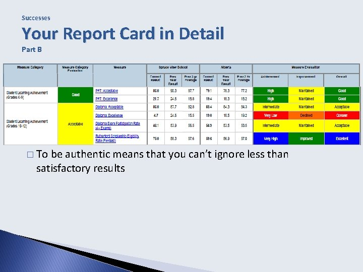Successes Your Report Card in Detail Part B � To be authentic means that