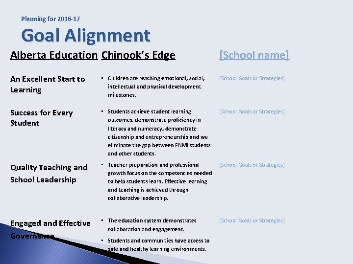Planning for 2016 -17 Goal Alignment Alberta Education Chinook's Edge [School name] An Excellent
