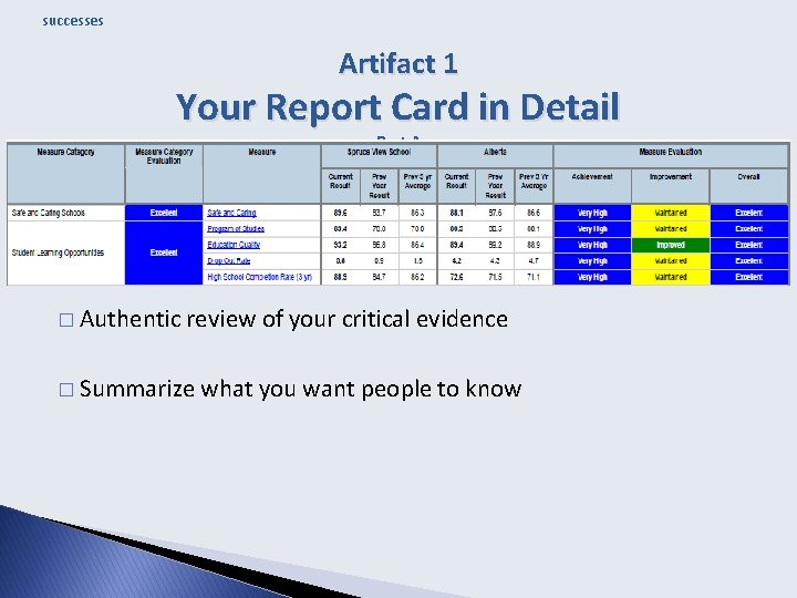 successes Artifact 1 Your Report Card in Detail Part A � Authentic review of