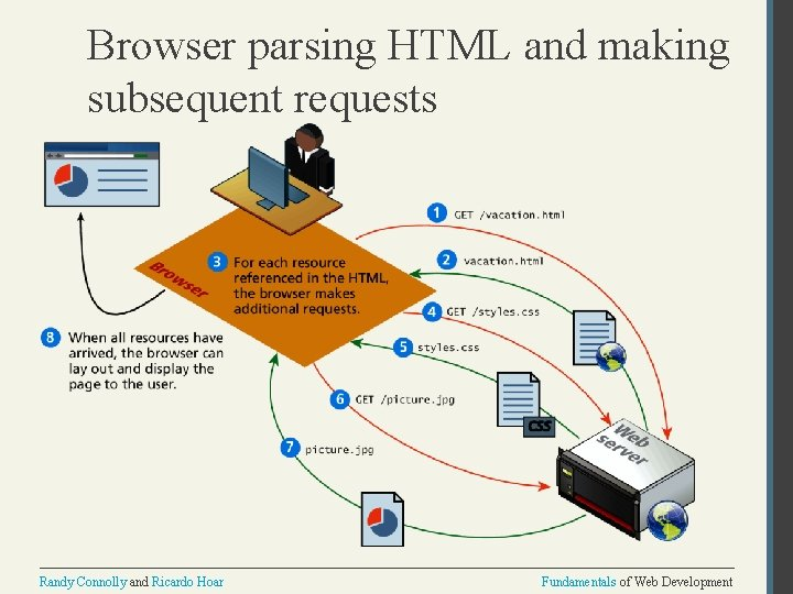 Browser parsing HTML and making subsequent requests Randy Connolly and Ricardo Hoar Fundamentals of