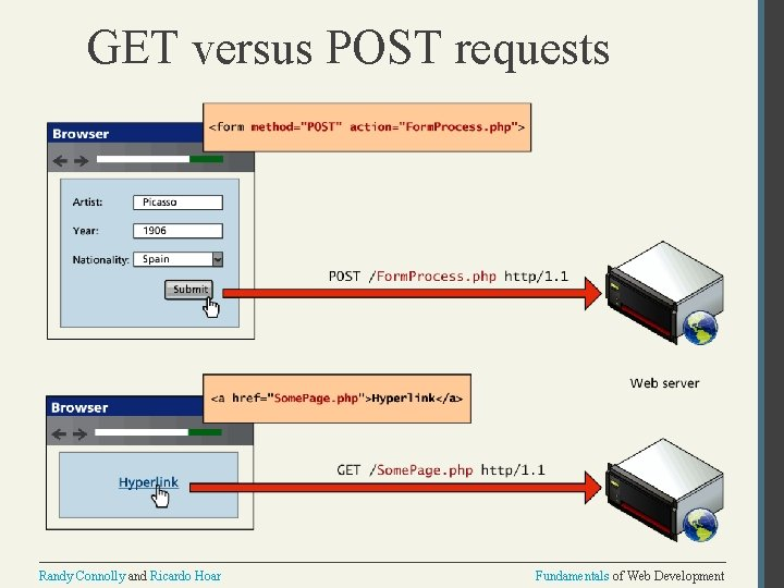 GET versus POST requests Randy Connolly and Ricardo Hoar Fundamentals of Web Development