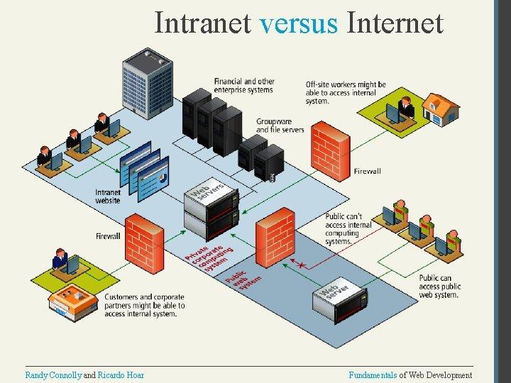 Intranet versus Internet Randy Connolly and Ricardo Hoar Fundamentals of Web Development