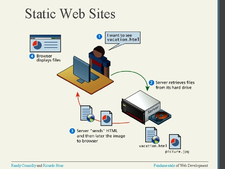Static Web Sites Randy Connolly and Ricardo Hoar Fundamentals of Web Development
