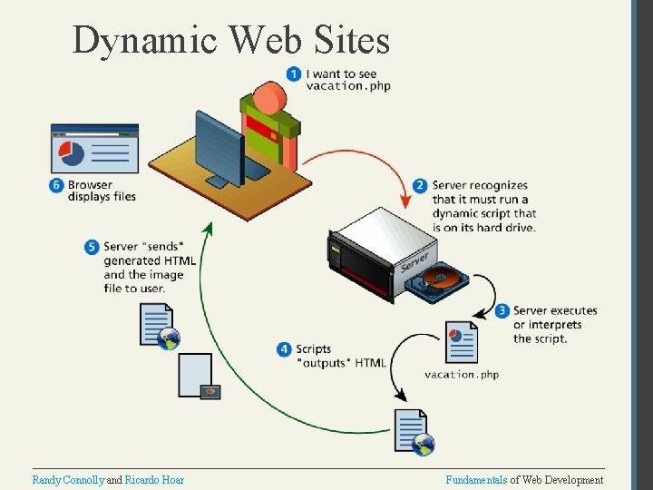 Dynamic Web Sites Randy Connolly and Ricardo Hoar Fundamentals of Web Development
