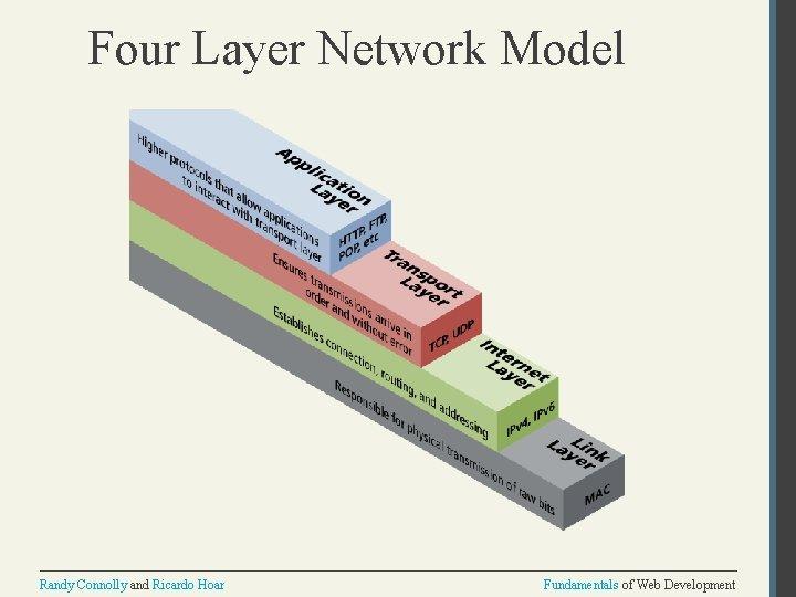 Four Layer Network Model Randy Connolly and Ricardo Hoar Fundamentals of Web Development