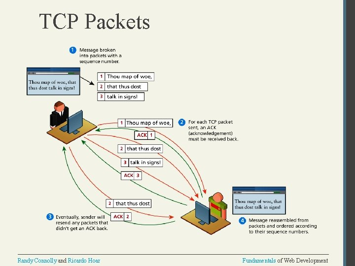 TCP Packets Randy Connolly and Ricardo Hoar Fundamentals of Web Development