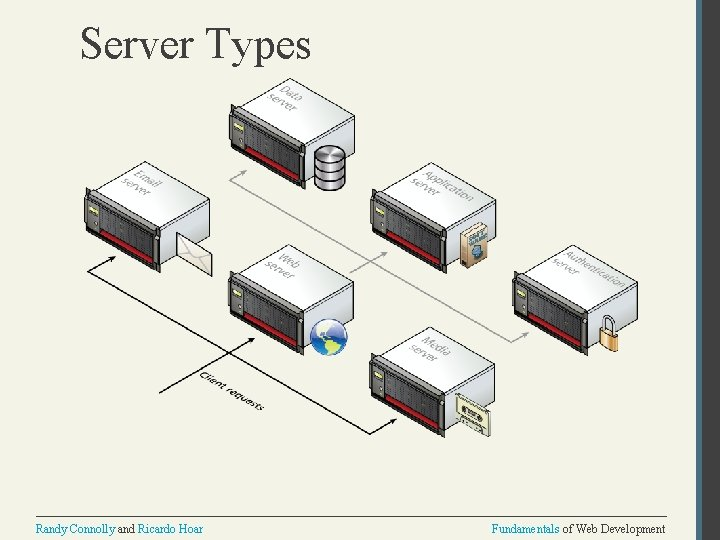 Server Types Randy Connolly and Ricardo Hoar Fundamentals of Web Development