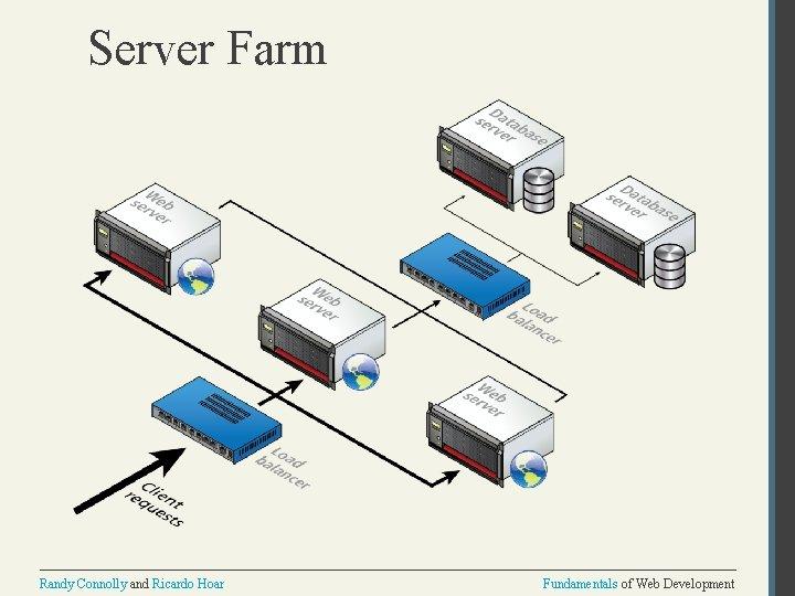 Server Farm Randy Connolly and Ricardo Hoar Fundamentals of Web Development
