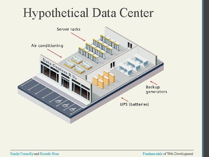 Hypothetical Data Center Randy Connolly and Ricardo Hoar Fundamentals of Web Development