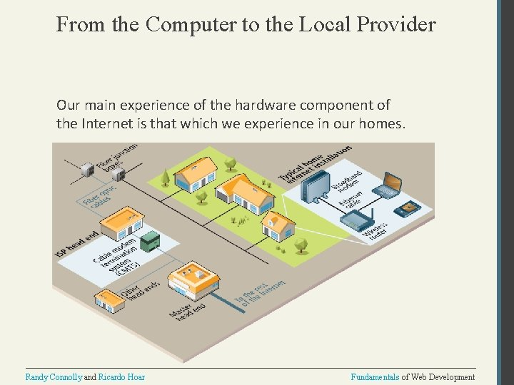 From the Computer to the Local Provider Our main experience of the hardware component