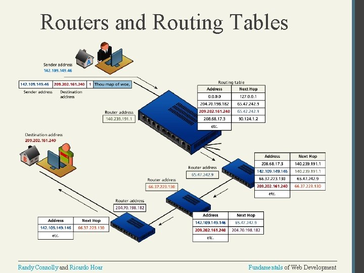 Routers and Routing Tables Randy Connolly and Ricardo Hoar Fundamentals of Web Development