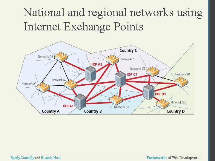National and regional networks using Internet Exchange Points Randy Connolly and Ricardo Hoar Fundamentals