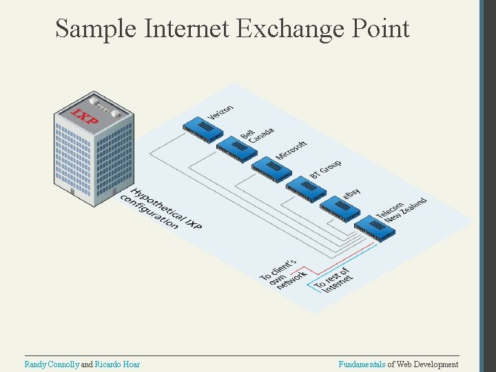 Sample Internet Exchange Point Randy Connolly and Ricardo Hoar Fundamentals of Web Development