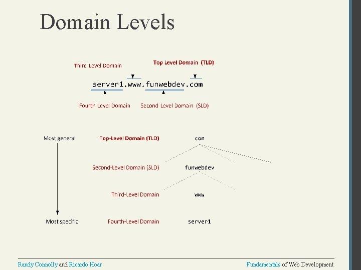 Domain Levels Randy Connolly and Ricardo Hoar Fundamentals of Web Development