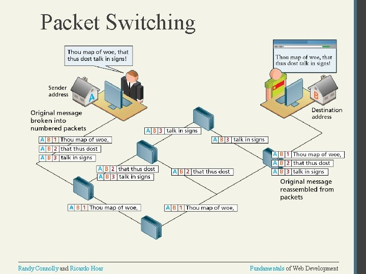 Packet Switching Randy Connolly and Ricardo Hoar Fundamentals of Web Development