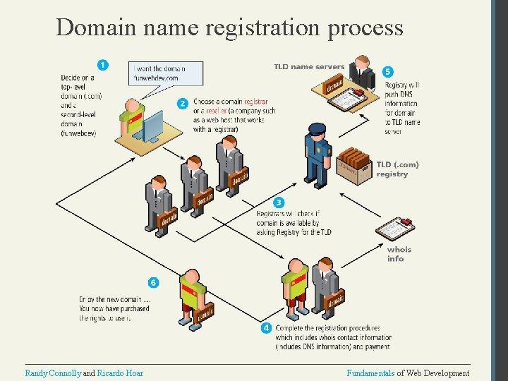 Domain name registration process Randy Connolly and Ricardo Hoar Fundamentals of Web Development