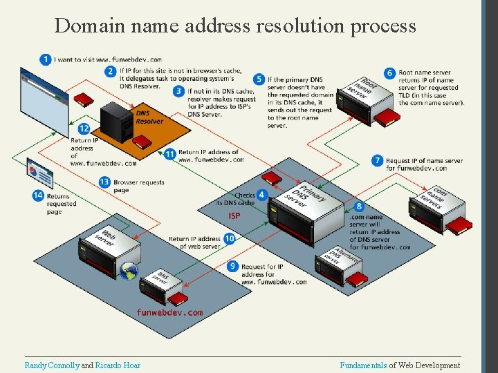 Domain name address resolution process Randy Connolly and Ricardo Hoar Fundamentals of Web Development