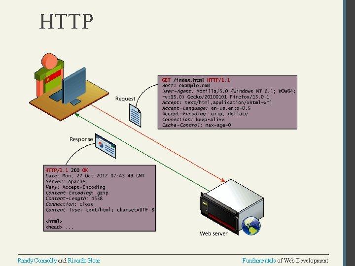 HTTP Randy Connolly and Ricardo Hoar Fundamentals of Web Development