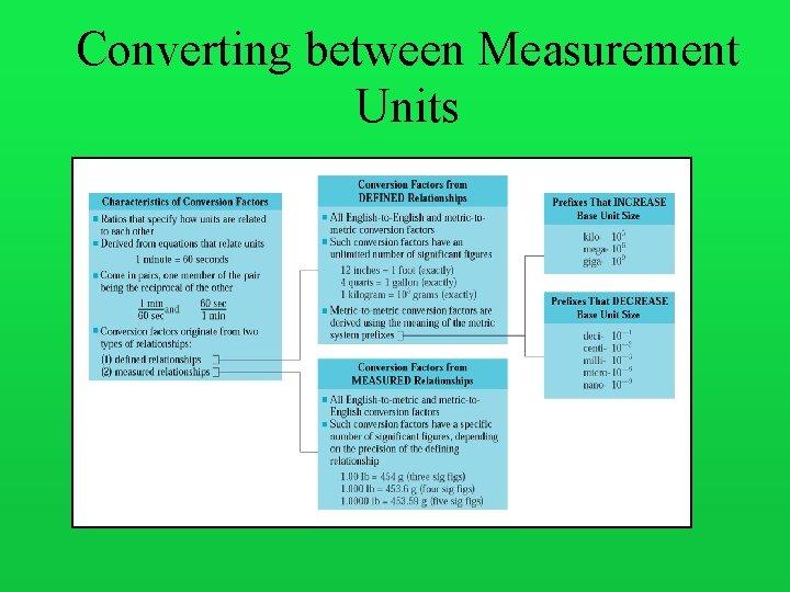 Converting between Measurement Units