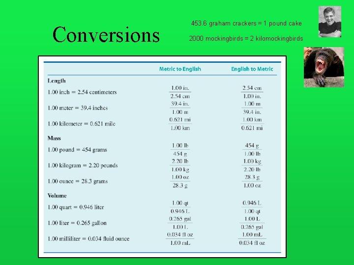 Conversions 453. 6 graham crackers = 1 pound cake 2000 mockingbirds = 2 kilomockingbirds