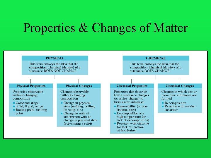 Properties & Changes of Matter