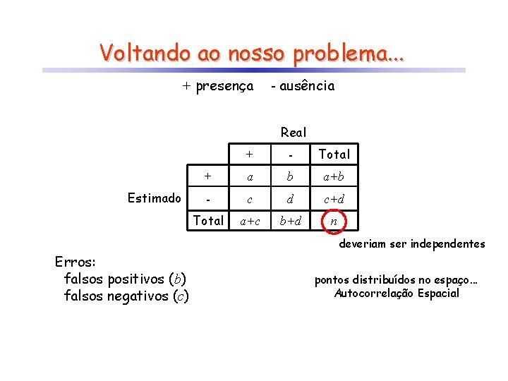 Voltando ao nosso problema. . . + presença - ausência Real Estimado Erros: falsos
