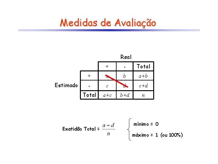 Medidas de Avaliação Real Estimado + - Total + a b a+b - c