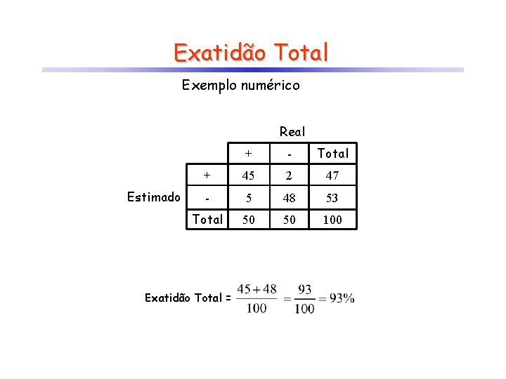 Exatidão Total Exemplo numérico Real Estimado + - Total + 45 2 47 -