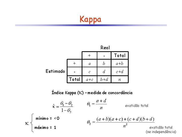 Kappa Real Estimado + - Total + a b a+b - c d c+d