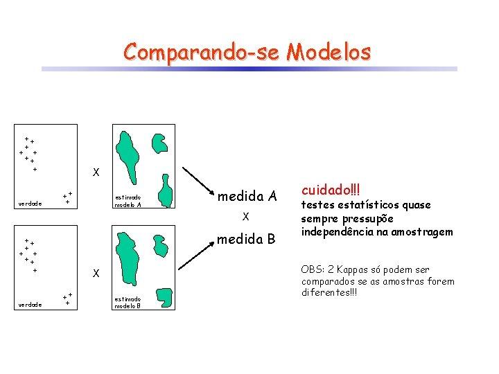 Comparando-se Modelos X estimado modelo A verdade medida A X medida B X verdade