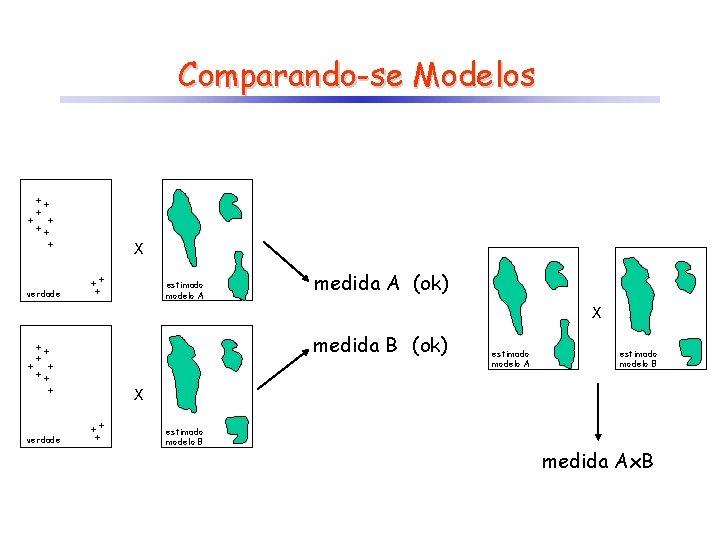 Comparando-se Modelos X estimado modelo A verdade medida A (ok) X medida B (ok)