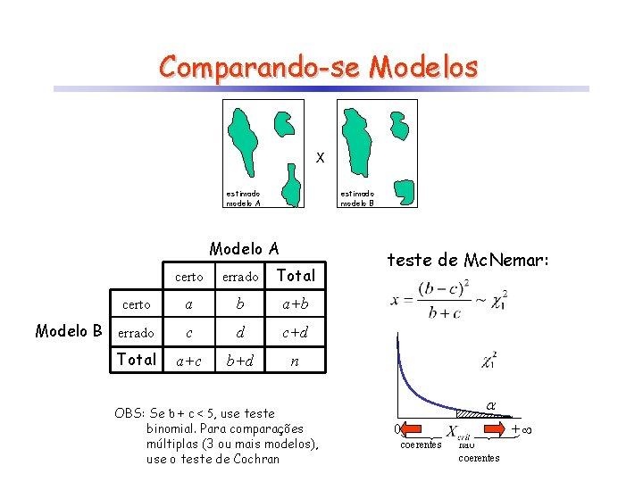 Comparando-se Modelos X estimado modelo A estimado modelo B Modelo A certo errado Total